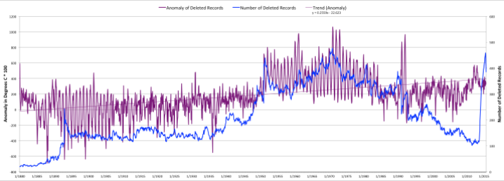 Average Anomaly in Degrees C * 100 of Discarded GHCN Data