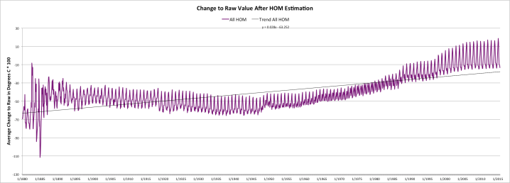 Change to Raw USHCN Value after Homogenization Estimate