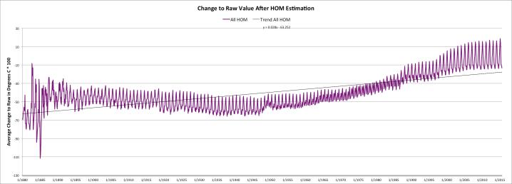 Change to Raw USHCN Value after Homogenization Estimate