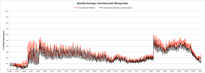 Number of USHCN Monthly Averages Calculated with Incomplete Daily Records
