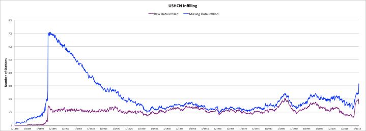 Amount of USHCN Infilling of Missing Data