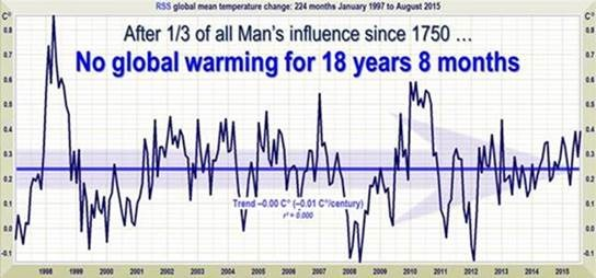 The real deniers of climate change Clip_image0024