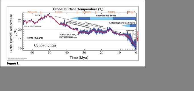 Antarctic Refrigerator Effect, Climate Sensitivity