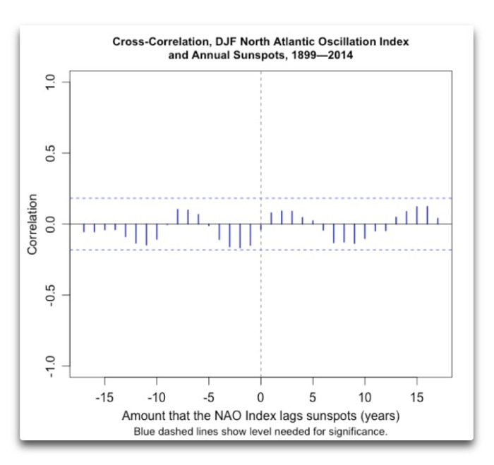 nao cross-correlation annual sunspots