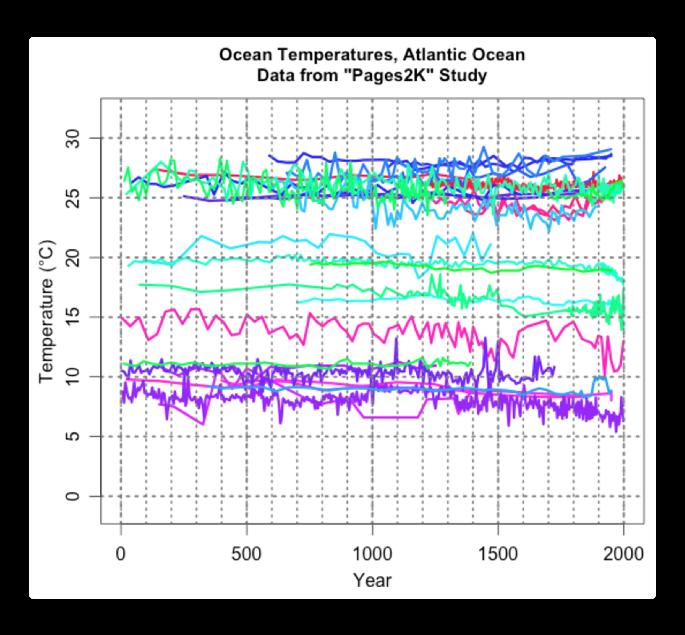 pages2k atlantic ocean