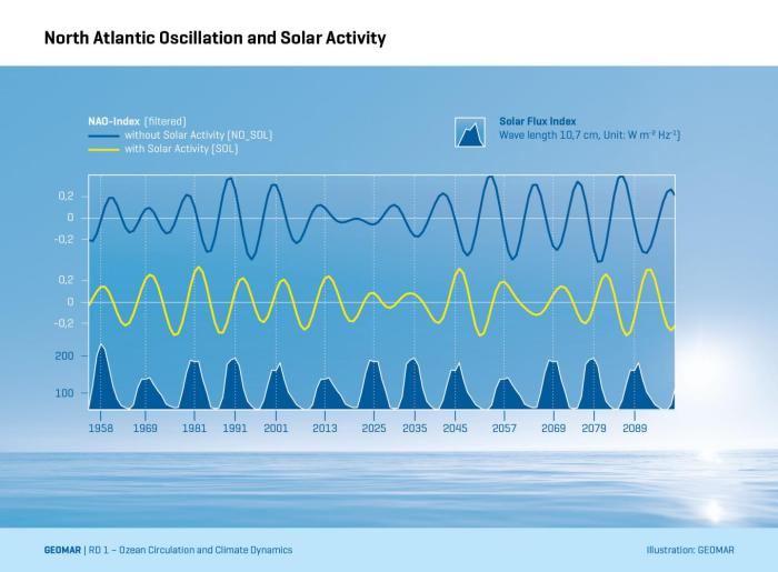 This image shows a time series of solar activity (bottom) and the North Atlantic Oscillation in two model simulations, without (blue) and with (yellow) solar forcing. Credit, GEOMAR.