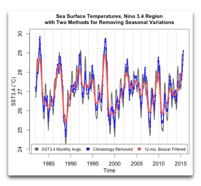 sst3.4 with two methods seasonal variations