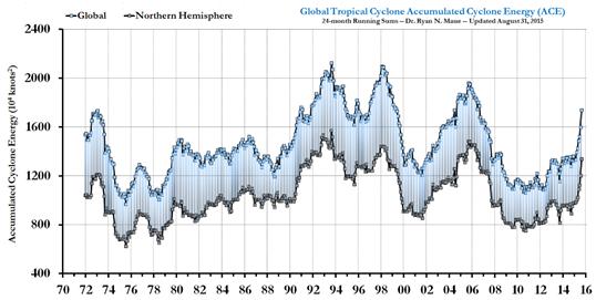 Global Hurricane Energy Source: Ryan Maue