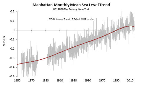 Source: NOAA data, Prienga line fit (6th degree polynomial)