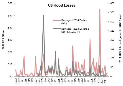 Source: NOAA Hydrologic Information Center, Prienga GDP adjustment using US Federal Reserve data