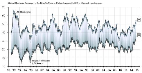 Global Hurricane Frequency Source: Ryan Maue