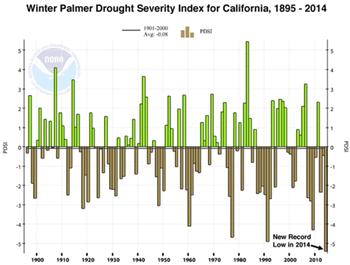 Source: NOAA via Monterey County Government