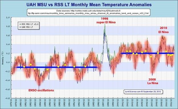 How can the so called temperature data be trusted? Are we warming or what?