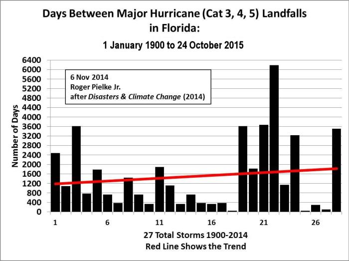 decade-of-hurricane-drought2