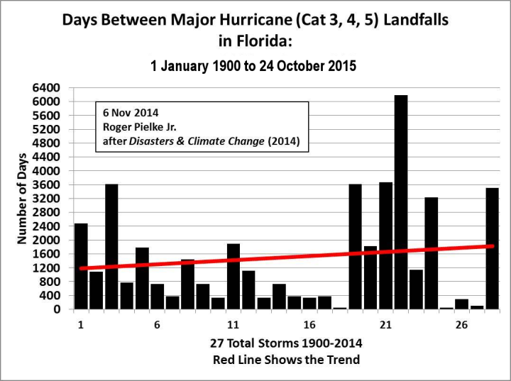 decade-of-hurricane-drought2