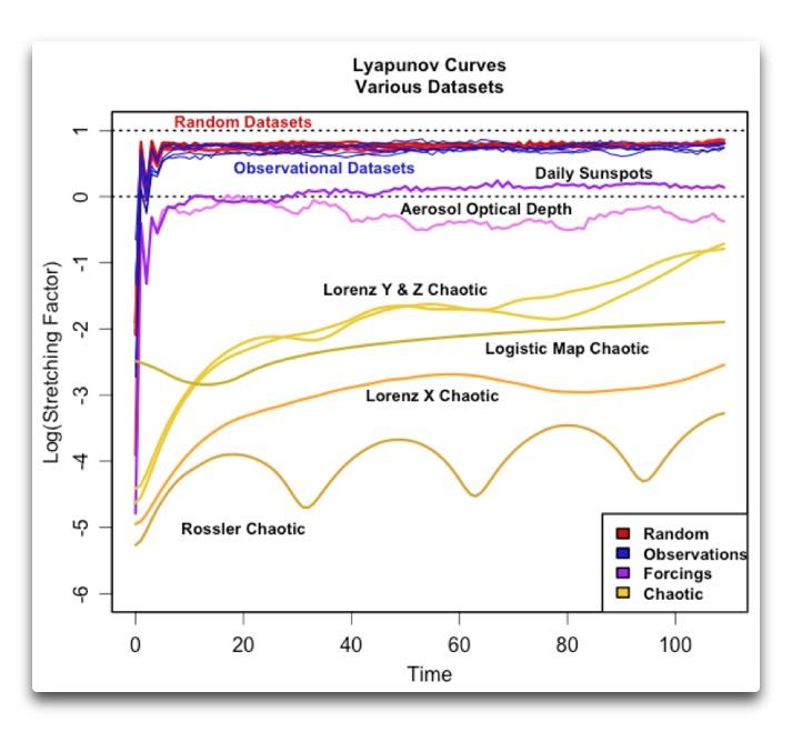 lyapunov curves various