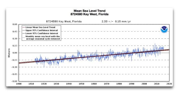 mean sea level trend key west fl