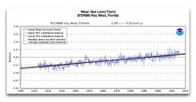 mean sea level trend key west fl