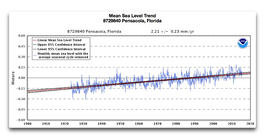 mean sea level trend pensacola fl