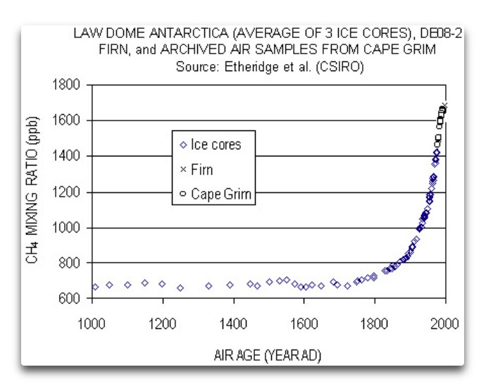 methane laws dome deo-8 firn cape grimm
