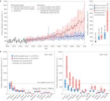 Figure 3: Twenty-first-century evolution of Antarctic surface melt.