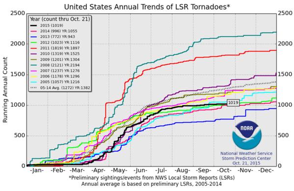 tornado-8-of-11
