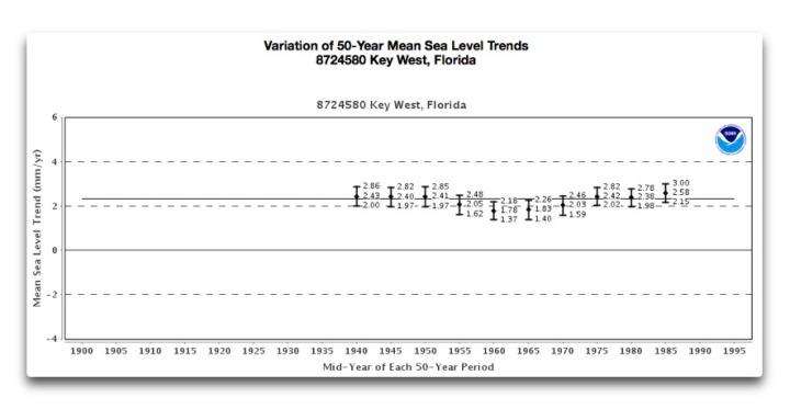 variation 50 yr sea level trend key west fl