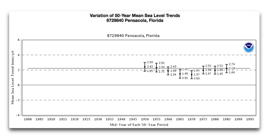 variation 50 yr sea level trend pensacola fl