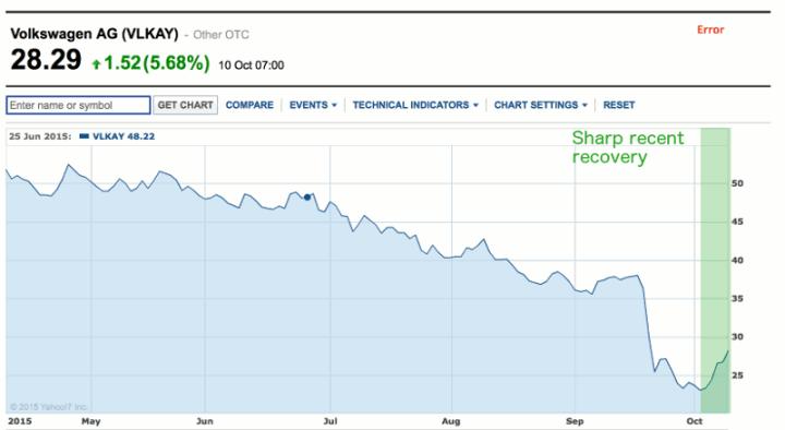 Volkswagen Share Price - https://au.finance.yahoo.com/echarts?s=VLKAY#symbol=VLKAY;range=6m