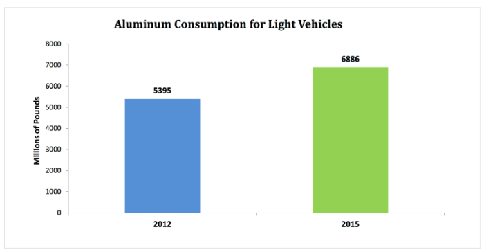 Aluminium Consumption for Light Vehicle Manufacture (source http://www.drivealuminum.org/research-resources/PDF/Research/2014/2014-ducker-report )