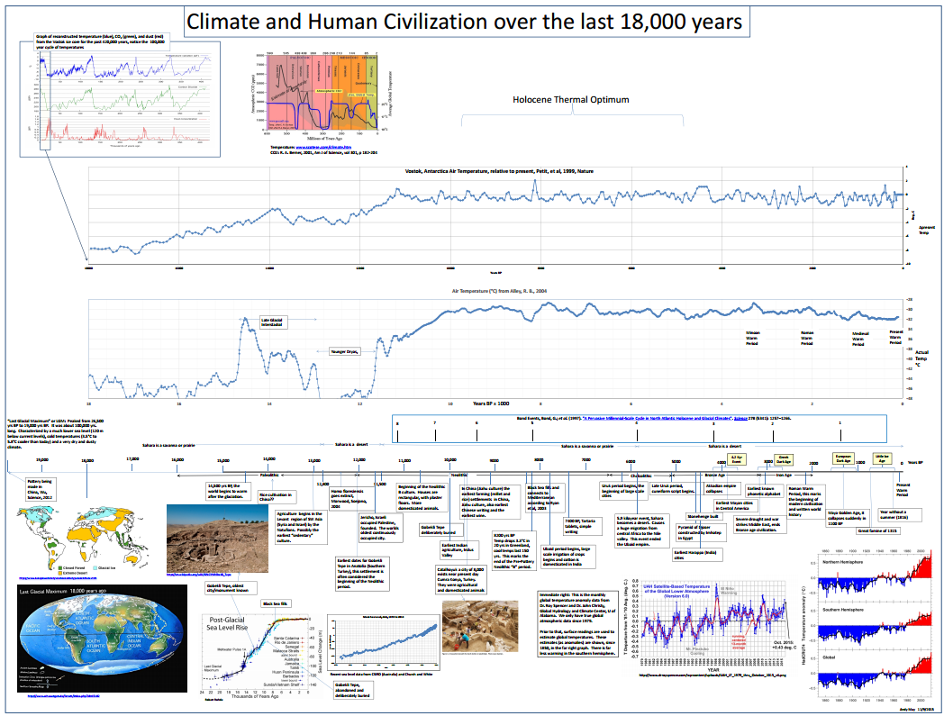 image regarding Ancient Civilizations Timeline Printable identified as Temperature and Human Civilization more than the ultimate 18,000 yrs