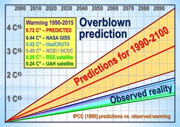 Memo to Paris: don't base policy on overblown prediction | Watts Up