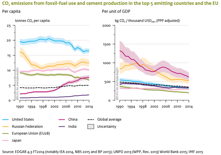 CO2-emissions-stagnates