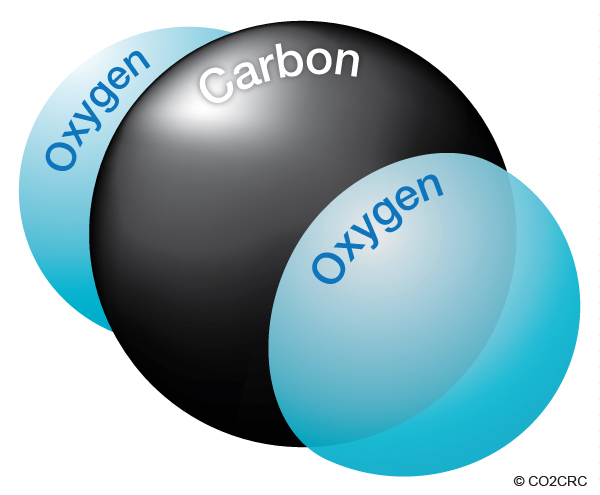 CO2-molecule