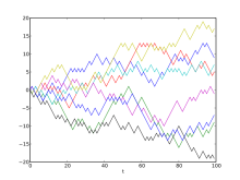 Example of eight random walks in one dimension starting at 0. The plot shows the current position on the line (vertical axis) versus the time steps (horizontal axis). Image: Wikimedia