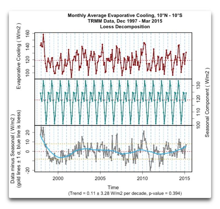 trmm 10n-10s evaporative cooling