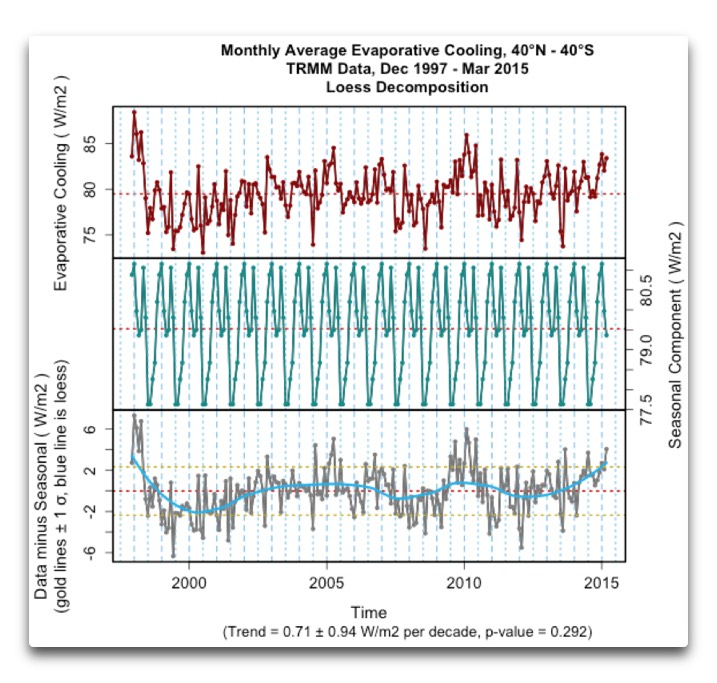 trmm average monthly evaporative cooling