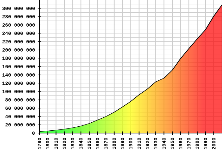 US_Census_Population_Graph_from_1790