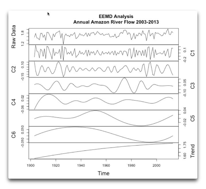 Amazon EEMD analysis mine