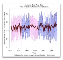Amazon River Flow Data 1902 2014