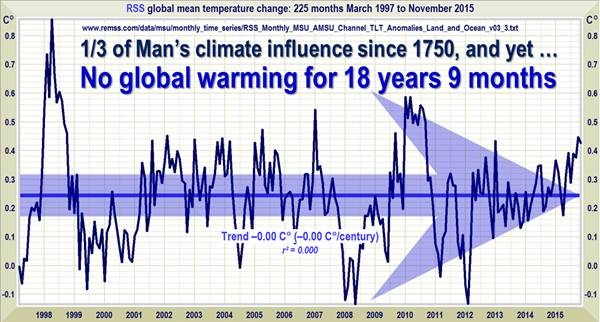 The robust Pause resists a robust el Niño Still no global