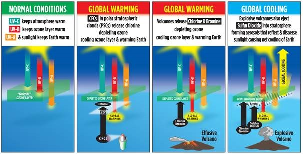 volcanoes and ozone their interactive effect on climate change  panel 1 under conditions normal before 1965 ultraviolet c uv c warmed the upper atmosphere uv b primarily warmed the ozone layer and uv a and visible