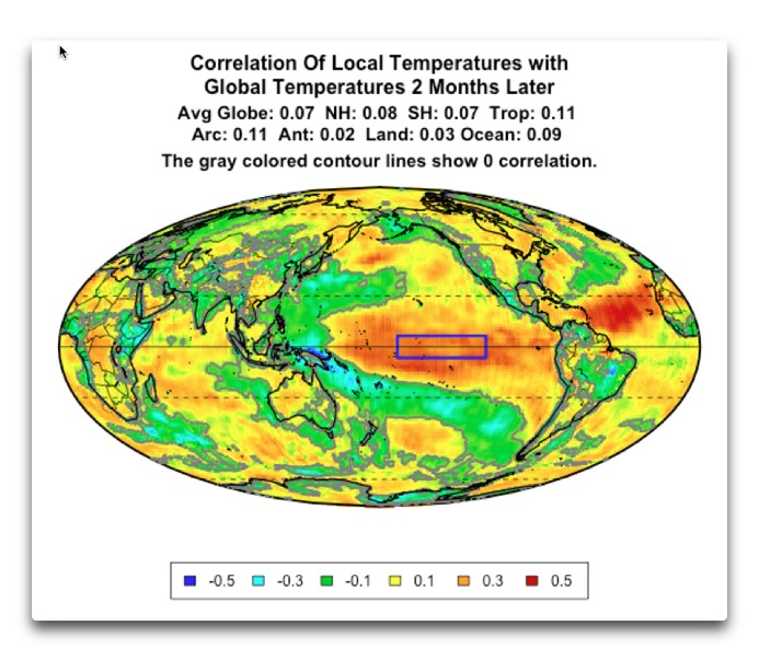correlation local temps global 2 month lag