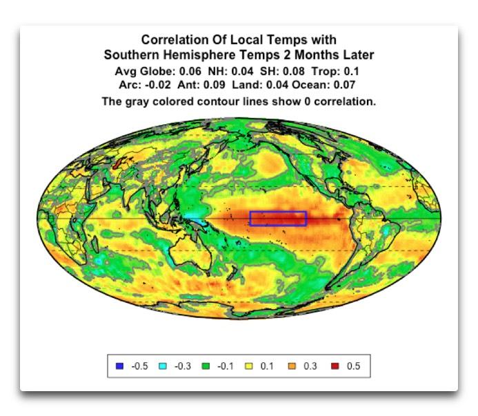 correlation local temps SH 2 month lag