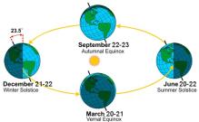 EarthOrbit[1]