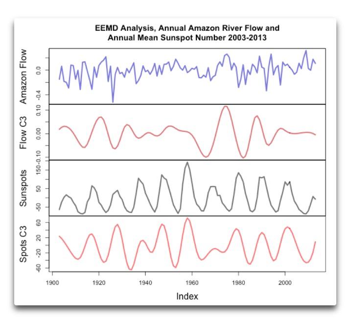 eemd analysis amazon flow sunspot C3