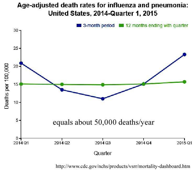flu_deaths_anot
