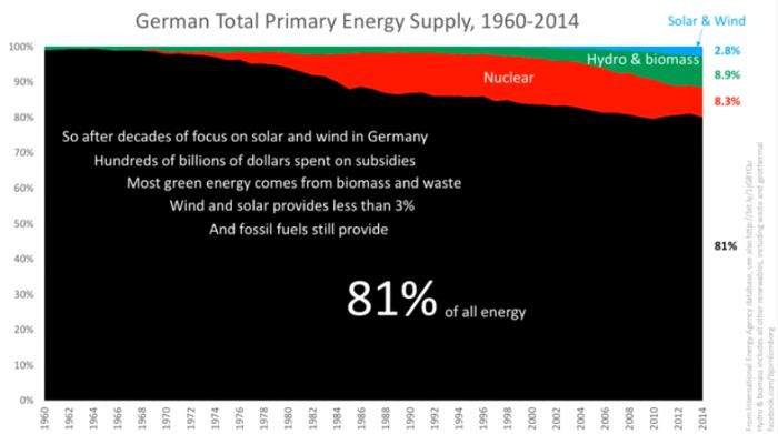 Germany-solar-wind-graph