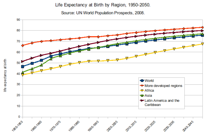 Life_Expectancy_at_Birth_by_Region_1950-2050[1]