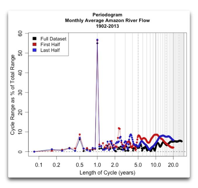 Periodogram Amazon River full and half